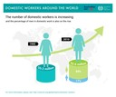 Domestic Workers Around the World: The number of domestic workers is increasing